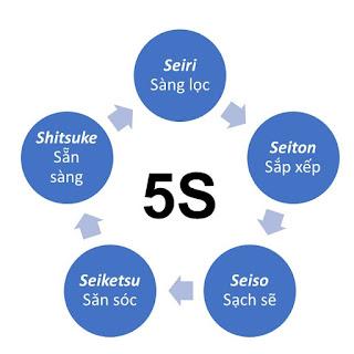5S - BIỆN PHÁP TỔ CHỨC CÔNG VIỆC AN TOÀN, HIỆU QUẢ