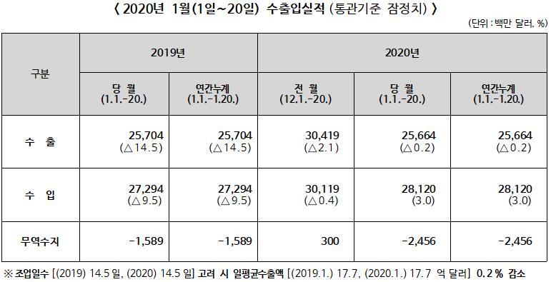 2020년 1월1~20일 수·출입 전년동기대비 수출 0.2% 감소, 수입 3.0% 증가