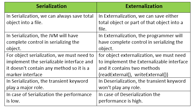 Serialization vs Externalization in Java