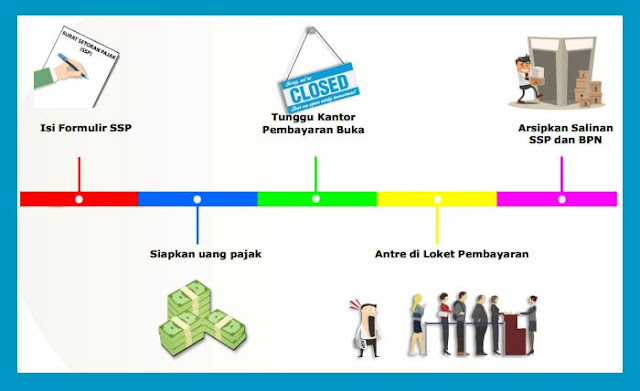 Ilustrasi Sistem Pembayaran Pajak MPN G1