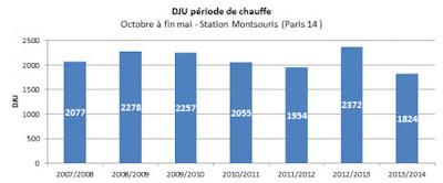 DJU Degré Jour Unifiés Paris Montsouris