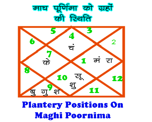 transit horoscope of magh purnima