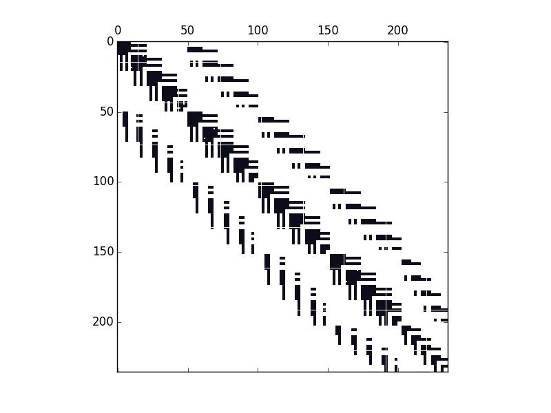 Python: Trial and error: Matlab spy plot style in Python