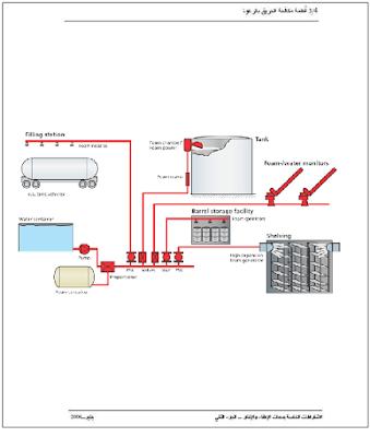كتاب تصميم أنظمة مكافحة الحريق بالرغوة