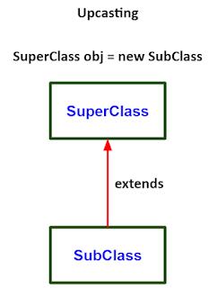 Referensi superclass dapat dilihat pada object subclass pada Java