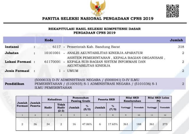 hasil tes SKD Pemerintah kabupaten Bandung Barat 2019