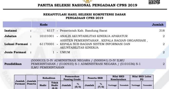Hasil Tes Seleksi Kompetensi Dasar Kabupaten Bandung Barat ...
