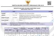 Hasil Tes Seleksi Kompetensi Dasar Kabupaten Bandung Barat CPNS 2019