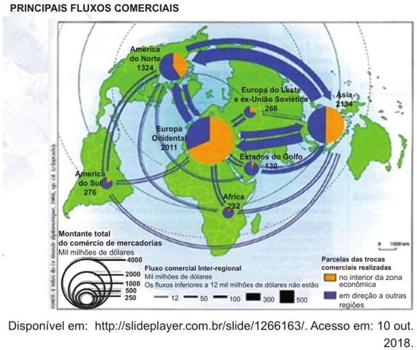 principais fluxos comerciais