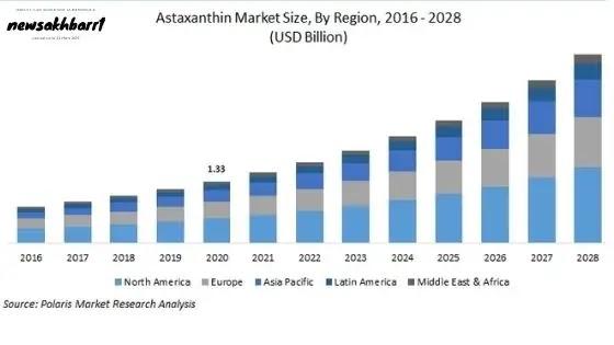 Astaxanthin Market Show High Growth Rate Till Forecast