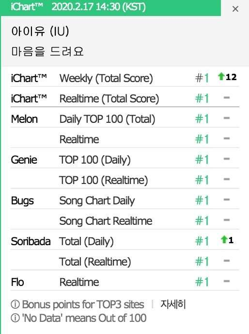 IU's 'Crash Landing On You' OST Becomes The 2nd Song to Get a Perfect All-Kill in 2020