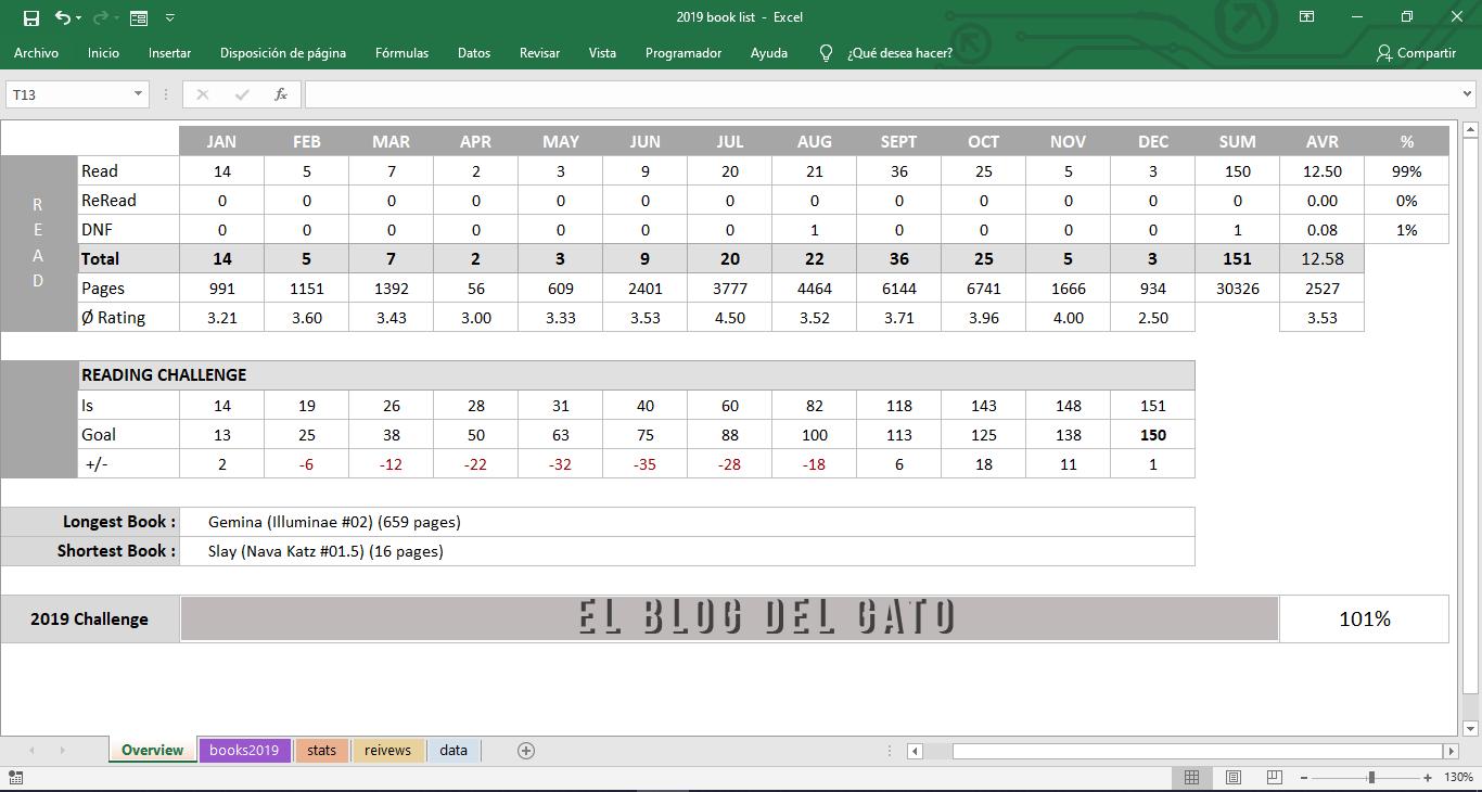 Hoja en Excel con un cuadro de datos