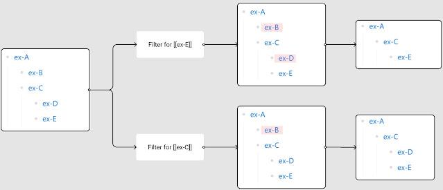 Page filter logic