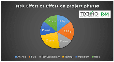 MS Project Tutorial, MS Project Reports, microsoft project tutorial
