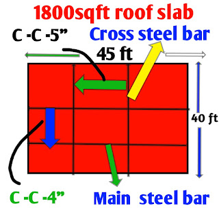 RCC slab construction cost for 1800 square feet