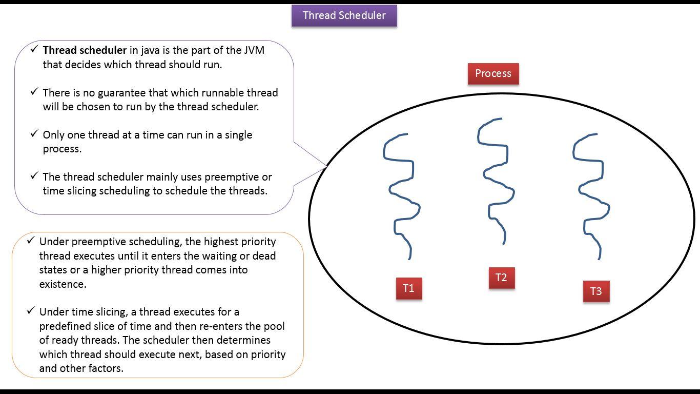 Java ee java tutorial java threads thread scheduler thread java tutorial java threads thread scheduler thread scheduling in java java thread scheduling baditri Gallery