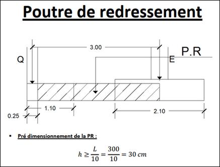 Exemple de calcul d'une poutre de redressement