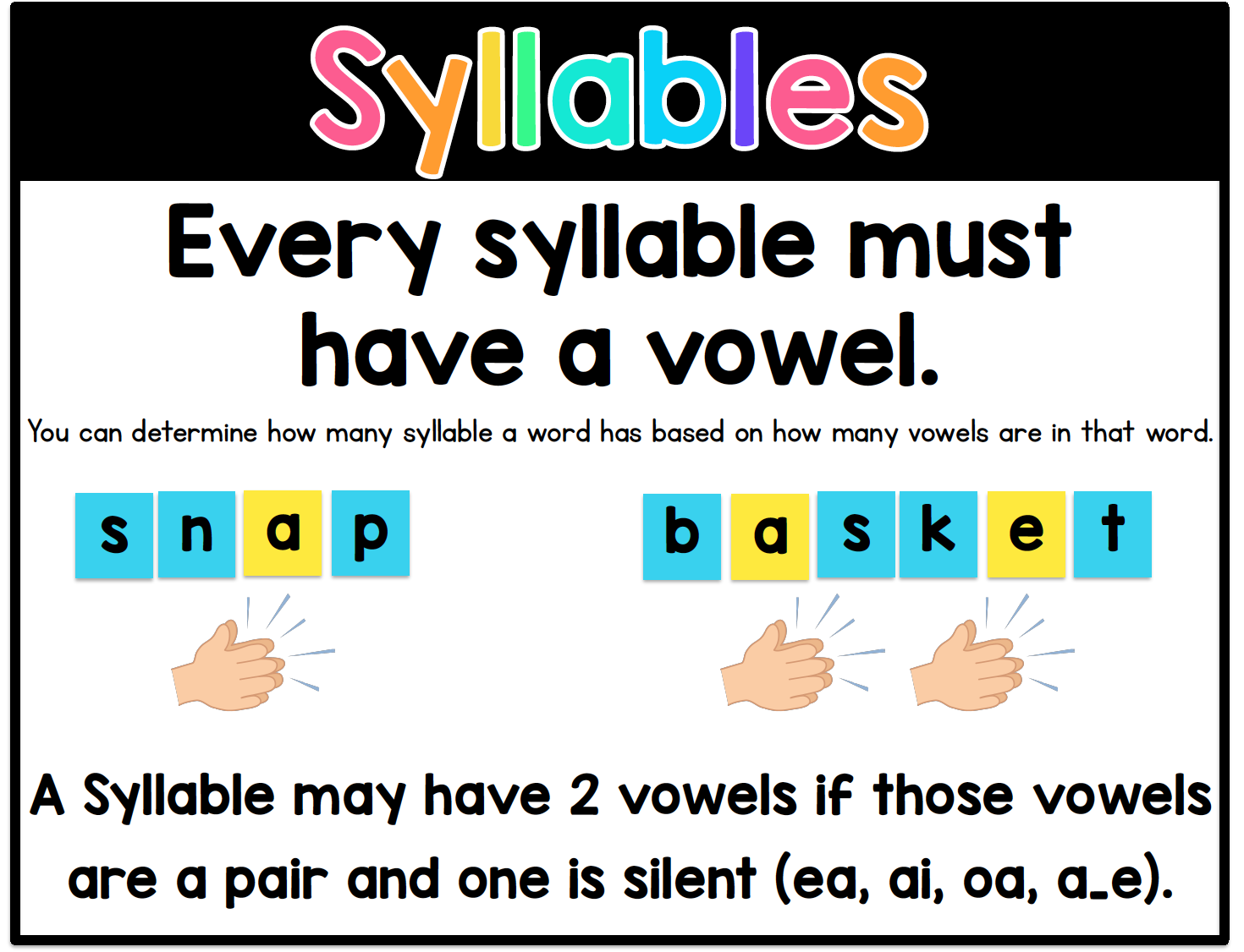 Sarah's First Grade Snippets: Syllable Division Rules [ 1126 x 1470 Pixel ]