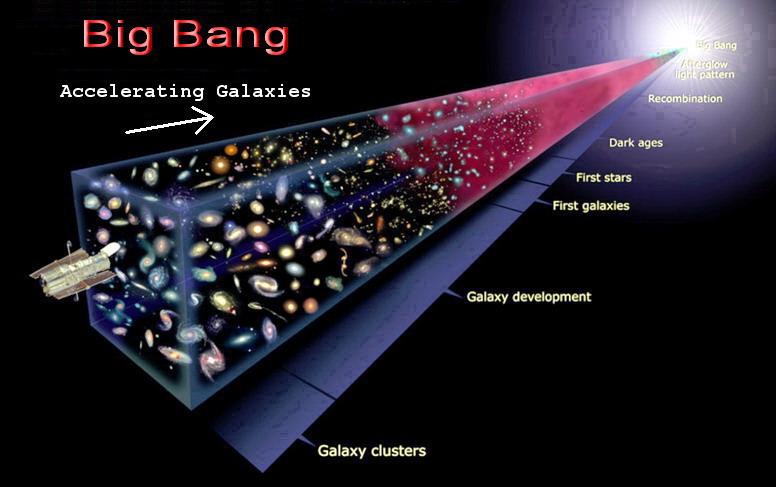 Far Future Horizons What Happened Before The Big Bang