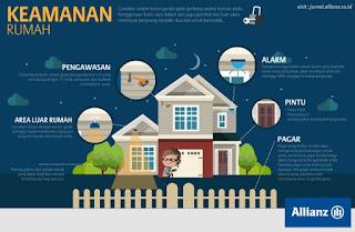 Asuransi Allianz rumahku plus - kanalmu