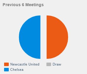 head to head Newcastle United vs Chelsea