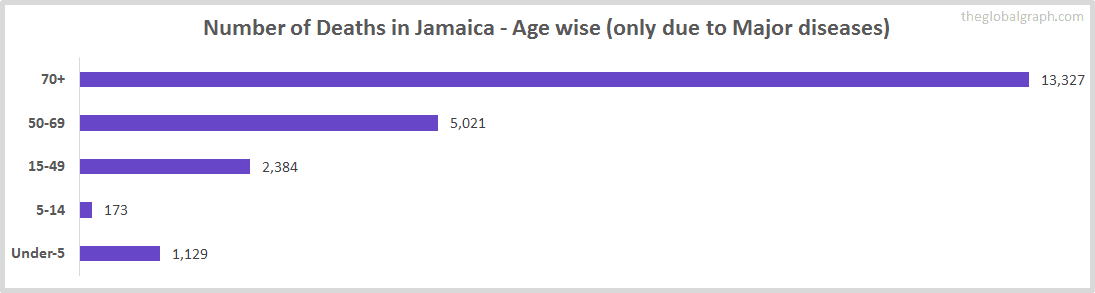 Number of Deaths in Jamaica - Age wise (only due to Major diseases)