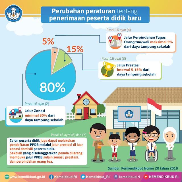 Perubahan Aturan dalam PPDB Tahun 2019