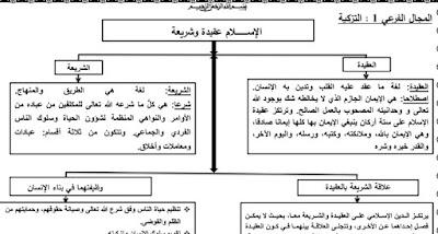 جميع ملخصات التربية الإسلامية لتلاميذ السنة الثالثة إعدادي