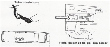 3. Lampu Rem (brake light)