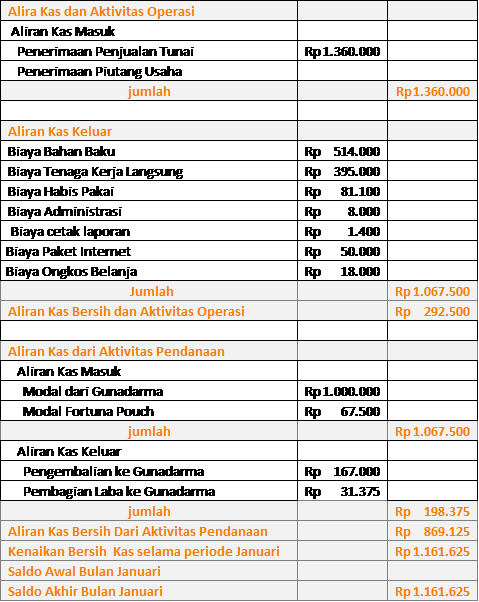 Nuri Pradita Contoh Proposal Usaha Dan Laporan Keuangan