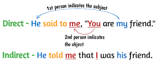 Change the Narration – Direct Narration and Indirect Narration (Basic Level)