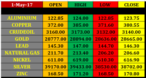 Today%25E2%2580%2599s%2Bcommodity%2BMarket%2Bclosing%2Brates%2B1%2Bmay%2B2017 2 may mcx commodity intraday pivot levels