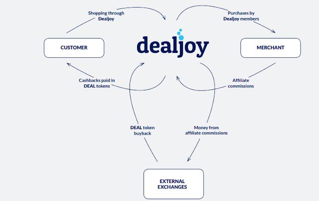 Dealjoy ICO