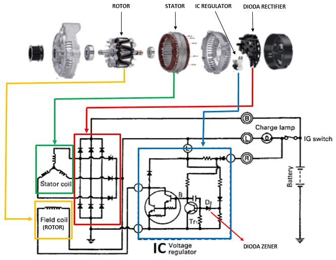 Cara Kerja Alternator Mobil Dan Nama Nama Komponennya Ombro