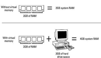 Pengertian Virtual Memori dan Manfaatnya