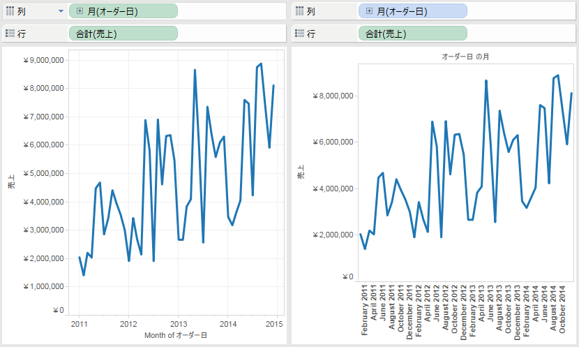 Tableau Padawan's Tips & Tricks: 連続と不連続(Continuous and Discrete)