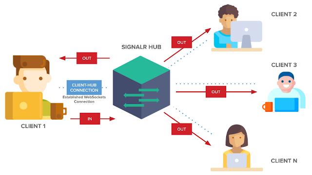 SignalR Diagram