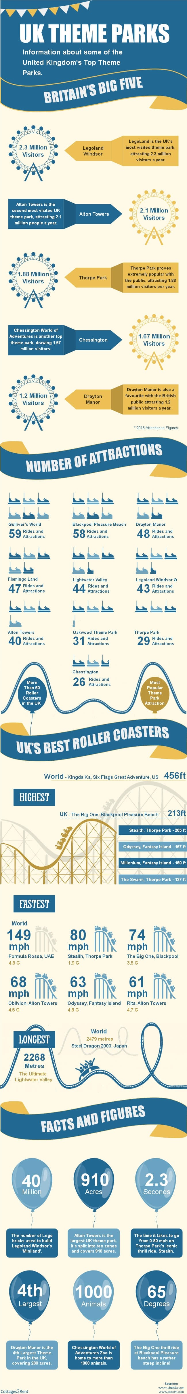Uk Theme Parks #infographic #Entertainment