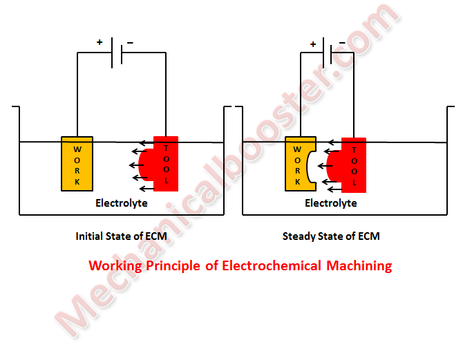Electrochemical Engineering Principles Pdf