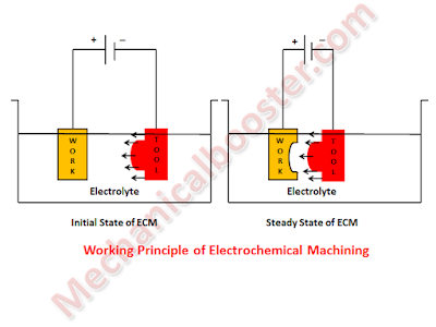 Electrochemical Machining Working Principle