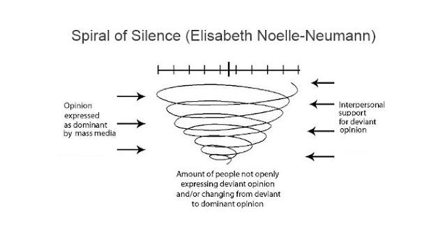 Спирали молчания