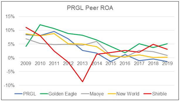 Parkson: PRGL Peer ROA