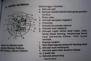 Cara Buat Banten Byakala