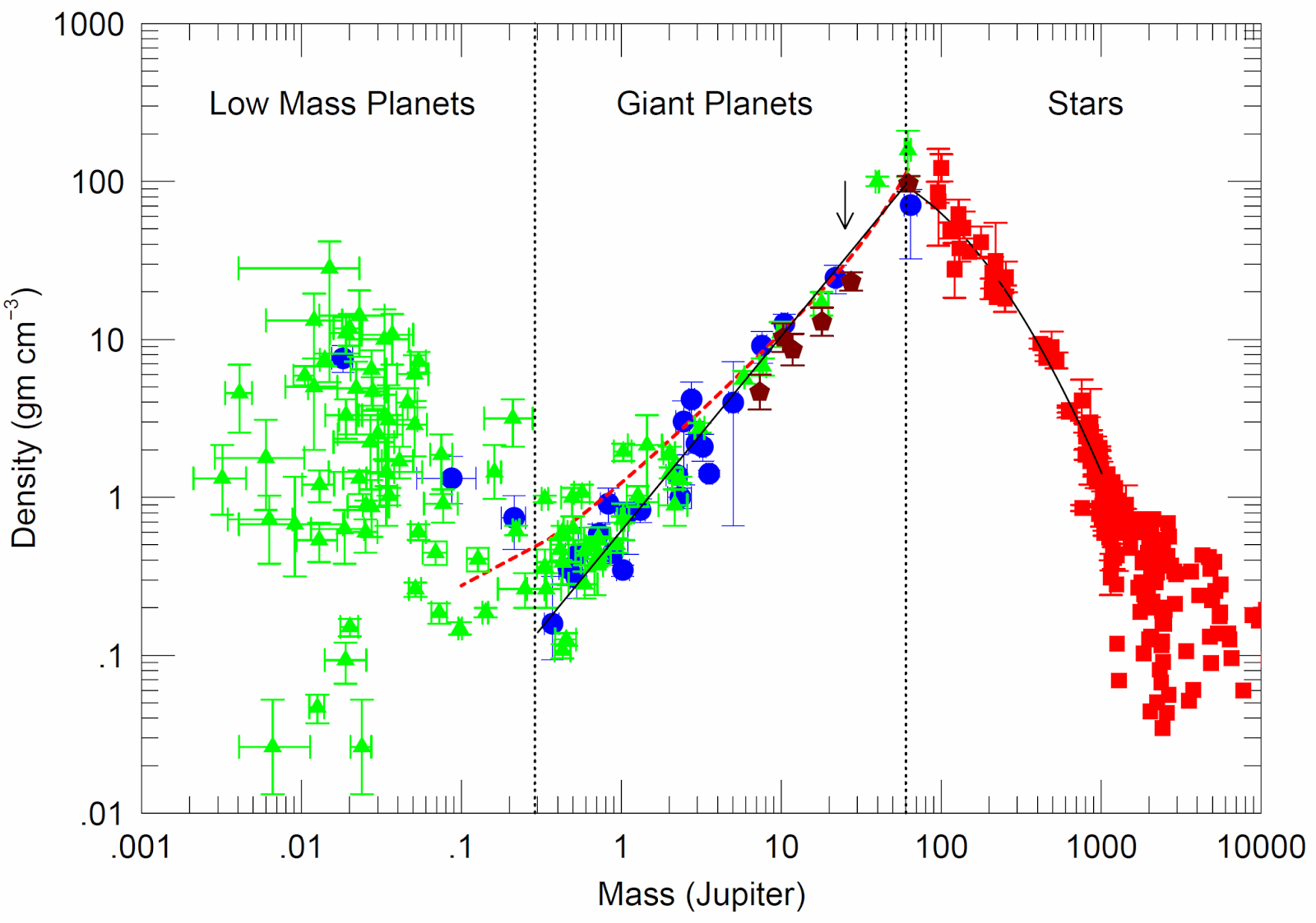 relationship between mass and radius white dwarf stars pictures