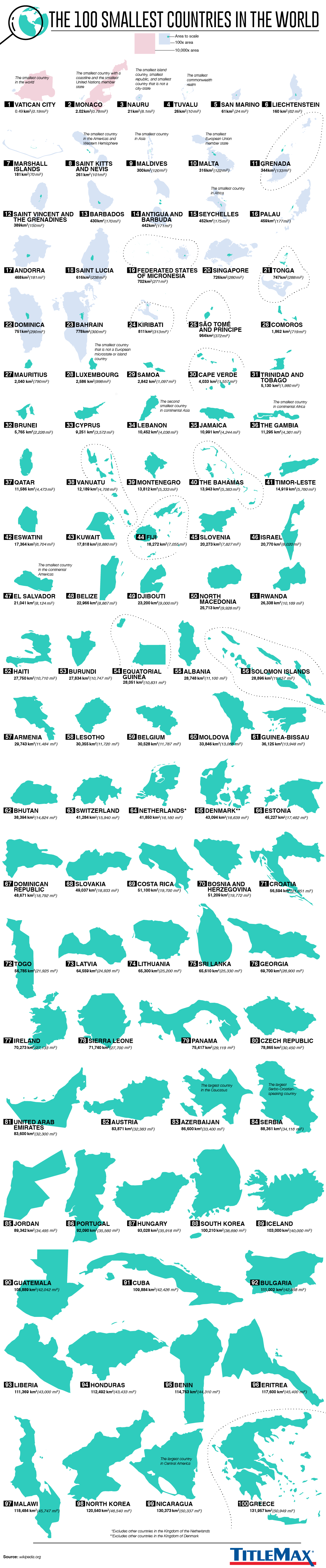 The World's 100 Smallest Countries #infographic
