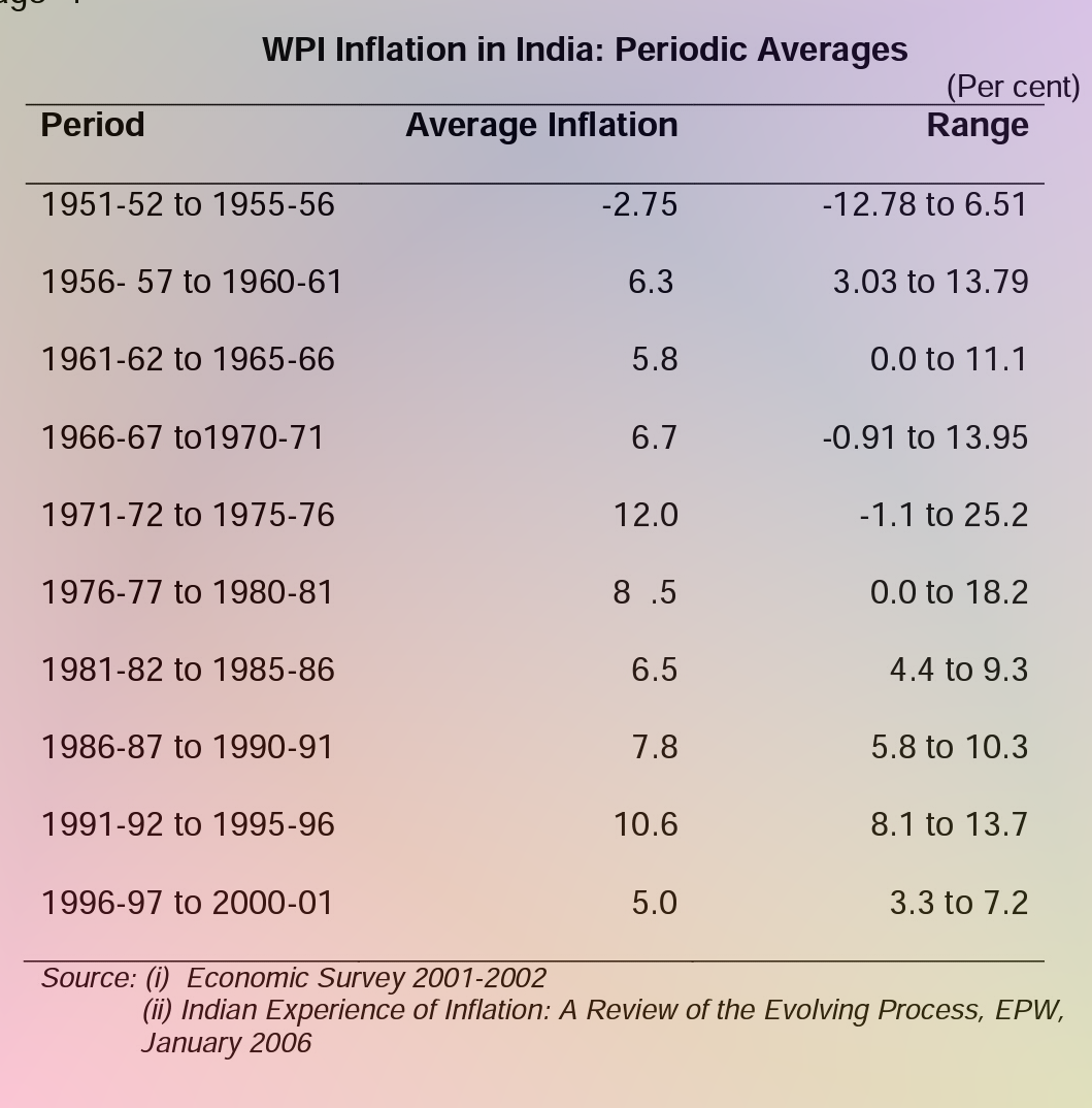 Essay on Rising Prices in India