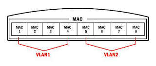 MAC Address Based VLAN