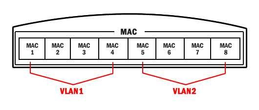MAC Address Based VLAN