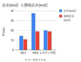 ウォッチドッグスのマップ広さを比較