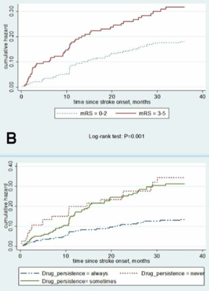 図:脳梗塞の再発 mRS 服薬遵守率